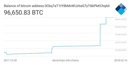 Một nhà đầu tư đặt cược 400 triệu USD vào Bitcoin