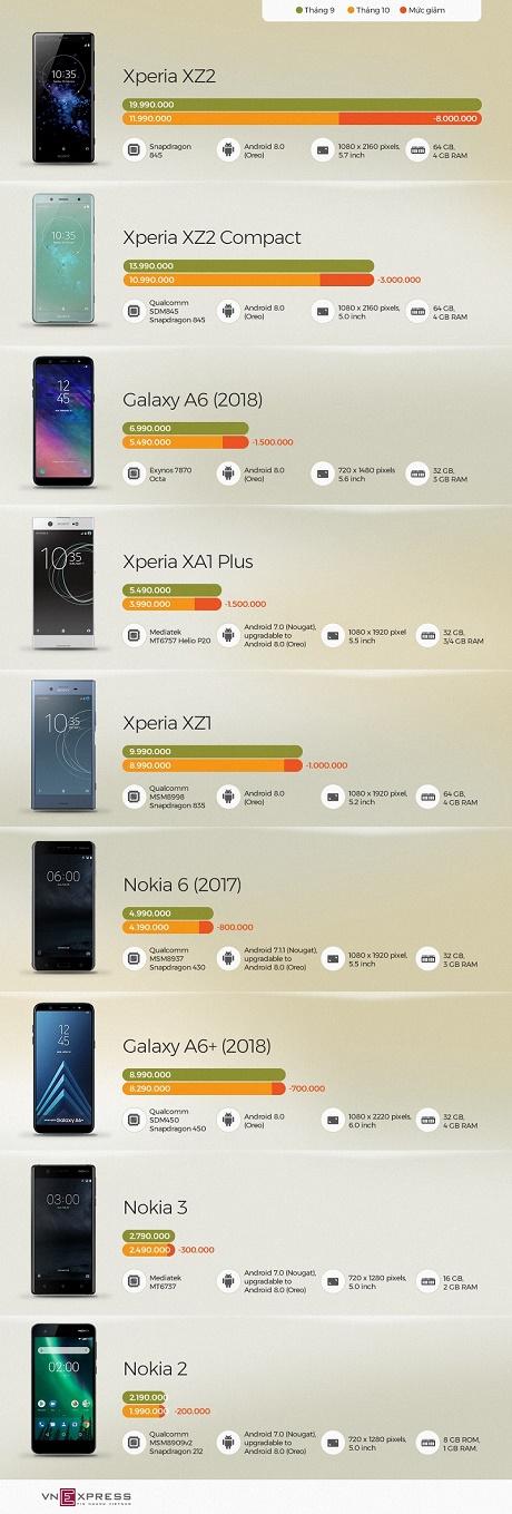 Loạt smartphone giảm giá trong tháng 9