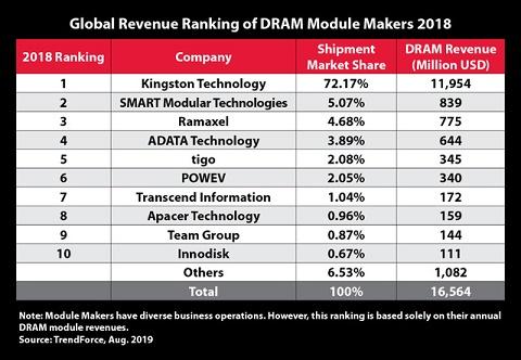 Kingston chiếm giữ vị trí dẫn đầu trong số các Nhà cung cấp Module bộ nhớ DRAM