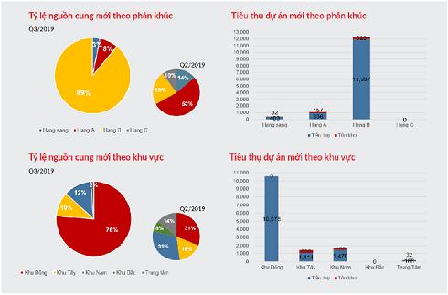 Thị trường BĐS quý 3, phân khúc căn hộ với nguồn cung mới và lượng tiêu thụ dự án mới tăng đột biến