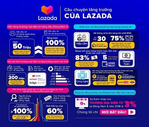 Lazada công bố giải pháp toàn diện nâng cao trải nghiệm mua sắm trực tuyến