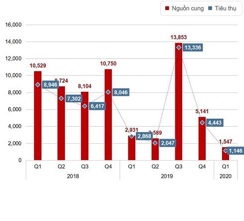 Thị trường BĐS Quý 1 năm 2020: Nguồn cung và sức cầu giảm kỷ lục so với các quý trước