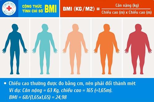 TRIỂN KHAI ĐO BMI ONLINE CHO MỌI NGƯỜI TẠI WEBSITE BỆNH VIỆN QUẬN THỦ ĐỨC