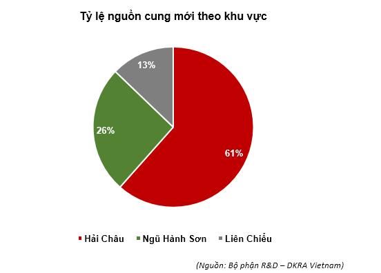 BĐS nhà ở Đà Nẵng 7 tháng đầu năm 2020: Nguồn cung và sức tiêu thụ sụt giảm kỷ lục
