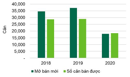 Hà Nội: Nguồn cung căn hộ chú yếu ở khu Đông, chiếm 44% trong năm 2020