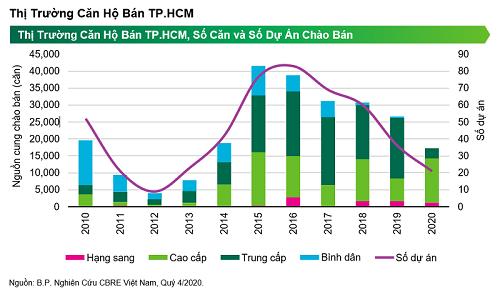 TP.HCM: Nguồn cung căn hộ năm 2020 thấp nhất trong vòng sáu năm qua
