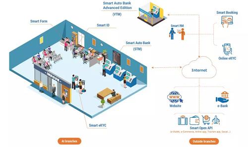 SHB triển khai thành công SMART FORM – Cơ hội mở rộng kinh doanh, rút ngắn lộ trình chuyển đổi số toàn diện